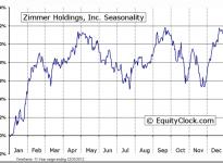 Zimmer Holdings, Inc. (NYSE:ZMH) Seasonal Chart