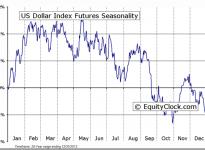 US Dollar Index Futures Seasonal Chart