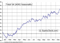 Total SA (ADR) (NYSE:TOT) Seasonal Chart