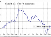 Norbord Inc (TSE:NBD) Seasonal Chart