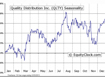 Quality Distribution, Inc. (NASDAQ:QLTY) Seasonal Chart