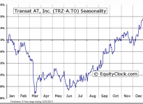 TRANSAT AT Inc (TSE:TRZ.A, TRZ.B) Seasonal Chart