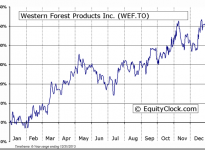 Western Forest Products, Inc. (TSE:WEF) Seasonal Chart