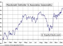 Macdonald Dettwiler & Associates Ltd (TSE:MDA) Seasonal Chart