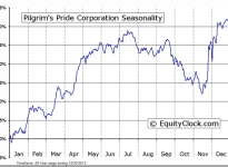 Pilgrim's Pride Corporation (NASDAQ:PPC) Seasonal Chart