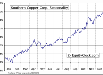 Southern Copper Corp (NYSE:SCCO) Seasonal Chart