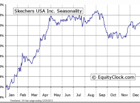 Skechers USA Inc (NYSE:SKX) Seasonal Chart