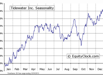 Tidewater Inc. (NYSE:TDW) Seasonal Chart