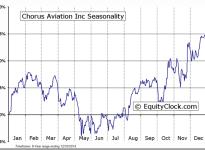 Chorus Aviation Inc (TSE:CHR.B) Seasonal Chart