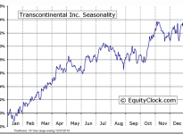 Transcontinental Inc. (TSE:TCL.A) Seasonal Chart