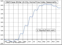 S&P/Case-Shiller 10-City Composite Home Price Index© Seasonal Chart