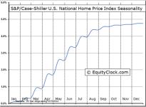 S&P/Case-Shiller U.S. National Home Price Index© Seasonal Chart
