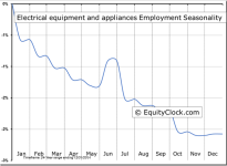Electrical equipment and appliances Employment Seasonal Chart