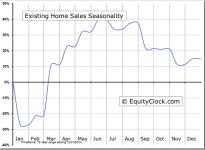 Existing Home Sales Seasonal Chart