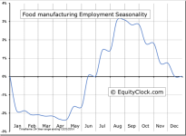 Food manufacturing Employment Seasonal Chart