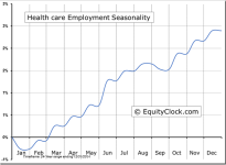 Health Care Employment Seasonal Chart