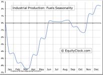 Industrial Production: Fuels Seasonal Chart