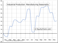 Industrial Production: Manufacturing Seasonal Chart