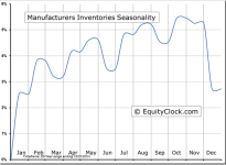 Manufacturers Inventories Seasonal Chart
