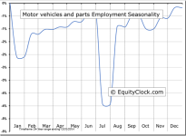 Motor vehicles and parts Employment Seasonal Chart