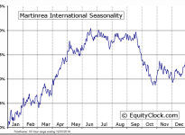 Martinrea International (TSE:MRE) Seasonal Chart