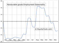 Manufacturing: Nondurable goods Employment Seasonal Chart