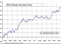 PHX Energy Services Corp (TSE:PHX) Seasonal Chart