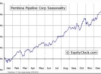 Pembina Pipeline Corp (TSE:PPL) Seasonal Chart