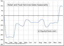 Retail and Food Services Sales Seasonal Chart