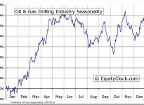 Oil & Gas Drilling Industry Seasonal Chart