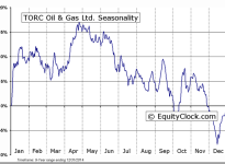 TORC OIL AND GAS LTD (TSE:TOG) Seasonal Chart