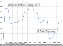 University of Michigan: Consumer Sentiment© Seasonal Chart