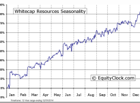 Whitecap Resources Inc. (TSE:WCP) Seasonal Chart