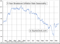 5-year Breakeven Inflation Rate Seasonal Chart