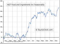 AGT Food and Ingredients Inc (TSE:AGT) Seasonal Chart