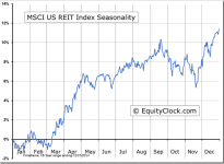 MSCI US Real Estate Investment Trust (REIT) Index Seasonal Chart