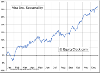 Visa Inc (NYSE:V) Seasonal Chart
