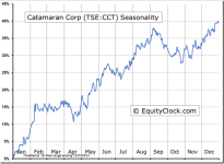 Catamaran Corp (TSE:CCT) Seasonal Chart