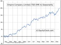 Empire Company Limited (TSE:EMP.A) Seasonal Chart