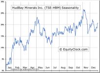 HudBay Minerals Inc. (TSE:HBM) Seasonal Chart