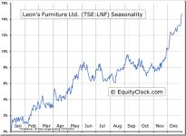 Leon's Furniture Ltd. (TSE:LNF) Seasonal Chart