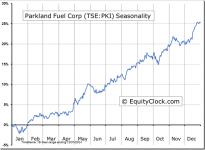 Parkland Fuel Corp (TSE:PKI) Seasonal Chart