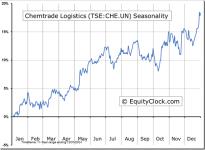 Chemtrade Logistics Income Fund (TSE:CHE.UN) Seasonal Charts