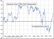 Canexus Corp (TSE:CUS) Seasonal Chart
