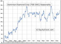 Dominion Diamond Corp (TSE:DDC) Seasonal Chart