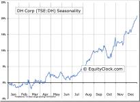 DH Corp (TSE:DH) Seasonal Chart