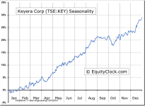 Keyera Corp (TSE:KEY) Seasonal Chart