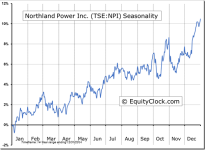Northland Power Inc. (TSE:NPI) Seasonal Chart