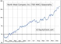 North West Company Inc (TSE:NWC) Seasonal Chart