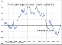 Precision Drilling Corporation (TSE:PD) Seasonal Chart